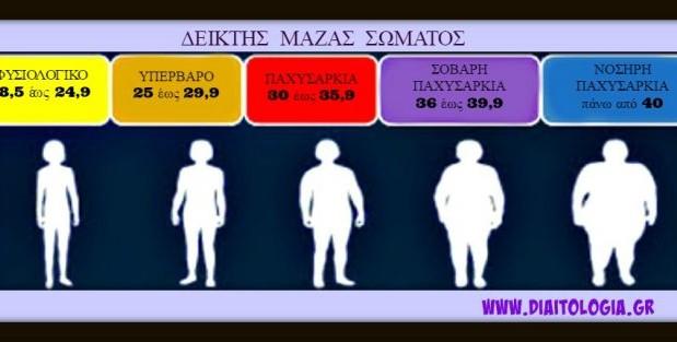 «Δείκτης Μάζας Σώματος : ένας παραπλανητικός δείκτης», από την Διαιτολόγο – Διατροφολόγο Βασιλική Νεστορή και το diaitologia.gr!